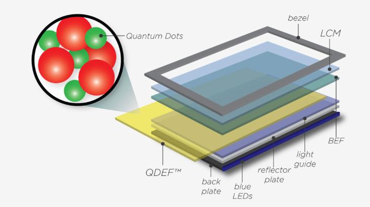 quantum-dot-inline